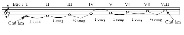 âm giai là gì
