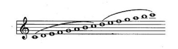 Cách thổi sáo