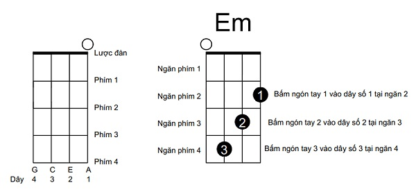Hợp âm ukulele